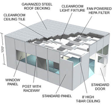 Cleanroom Tunnel Horizontal Flow Lm Air Technology